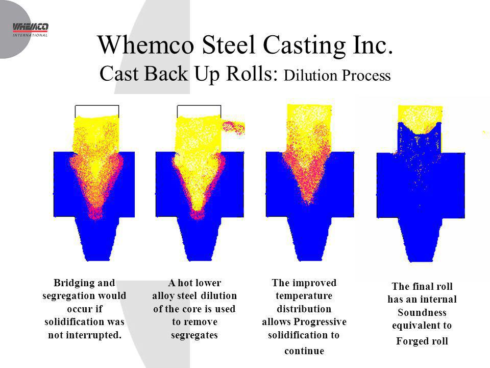 Whemco Steel Casting Inc. Cast Back Up Rolls: Dilution Process