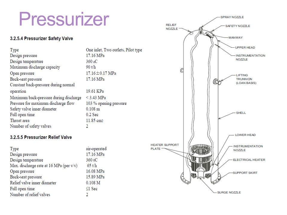 Pressurizer