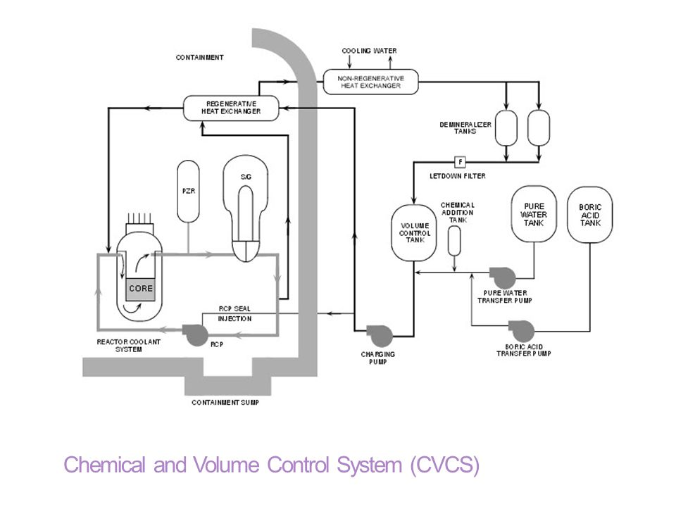 Chemical and Volume Control System (CVCS)