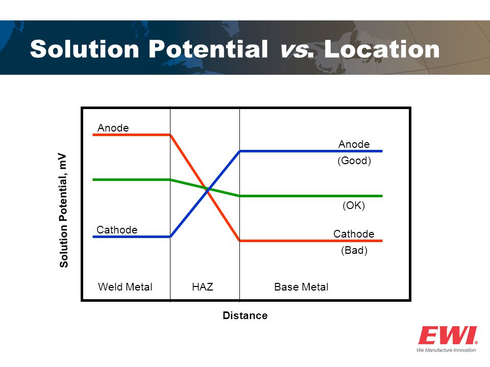 Solution Potential vs. Location