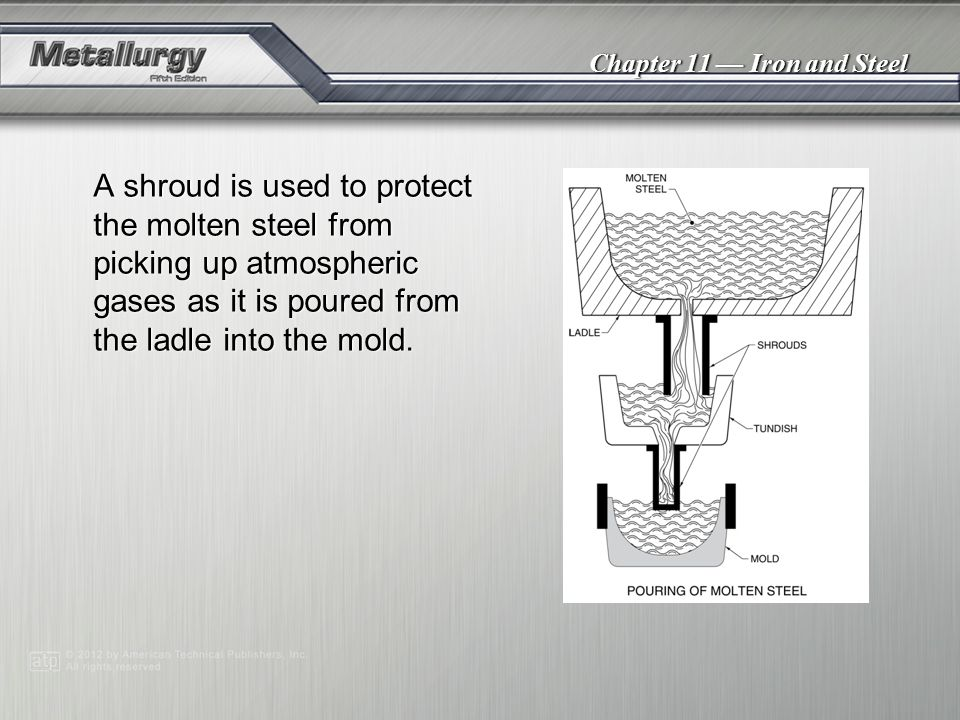 A shroud is used to protect the molten steel from picking up atmospheric gases as it is poured from the ladle into the mold.