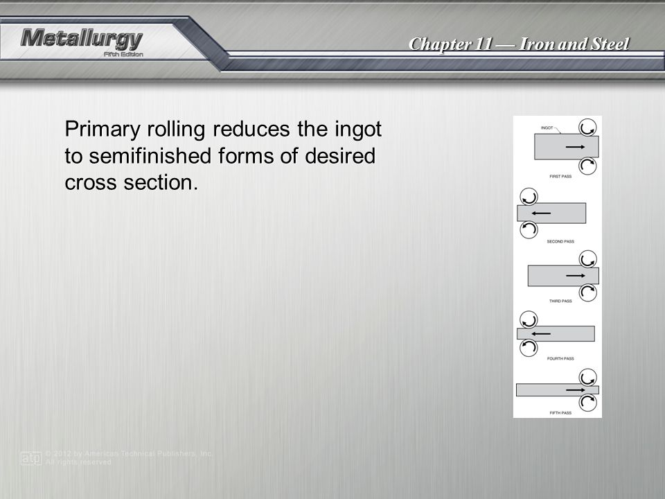 Primary rolling reduces the ingot to semifinished forms of desired cross section.