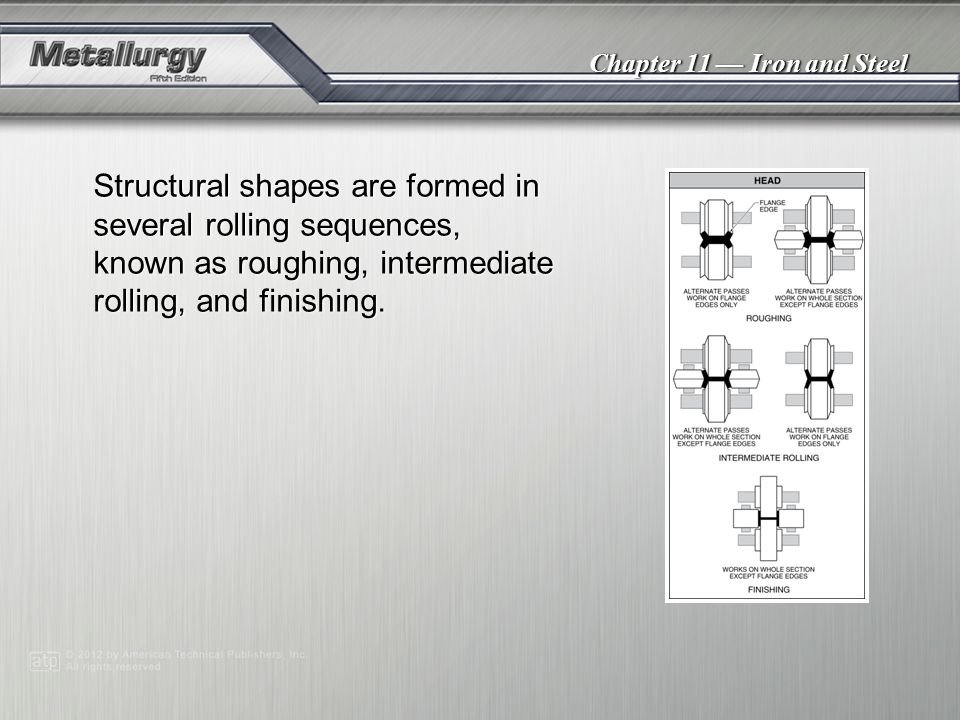 Structural shapes are formed in several rolling sequences, known as roughing, intermediate rolling, and finishing.