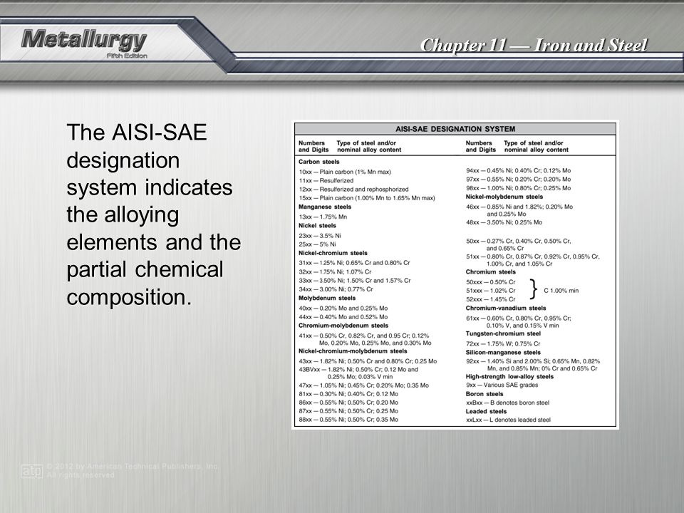 The AISI-SAE designation system indicates the alloying elements and the partial chemical composition.