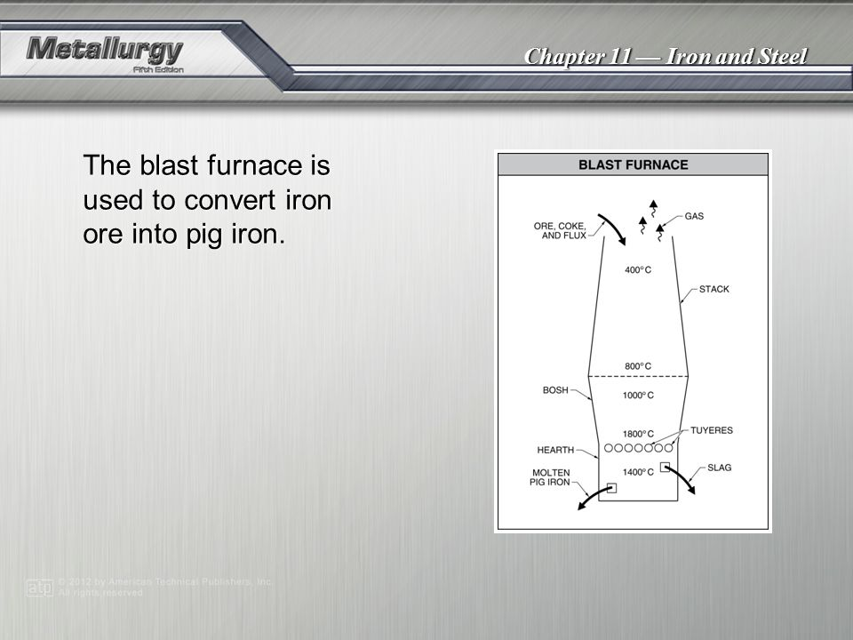The blast furnace is used to convert iron ore into pig iron.