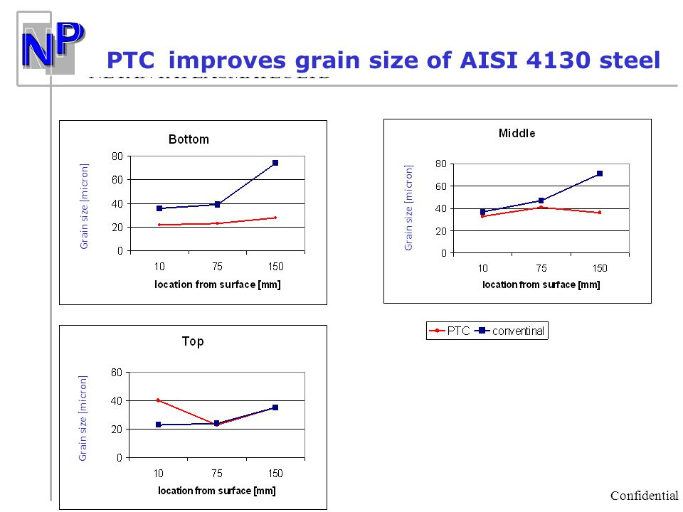 PTC improves grain size of AISI 4130 steel