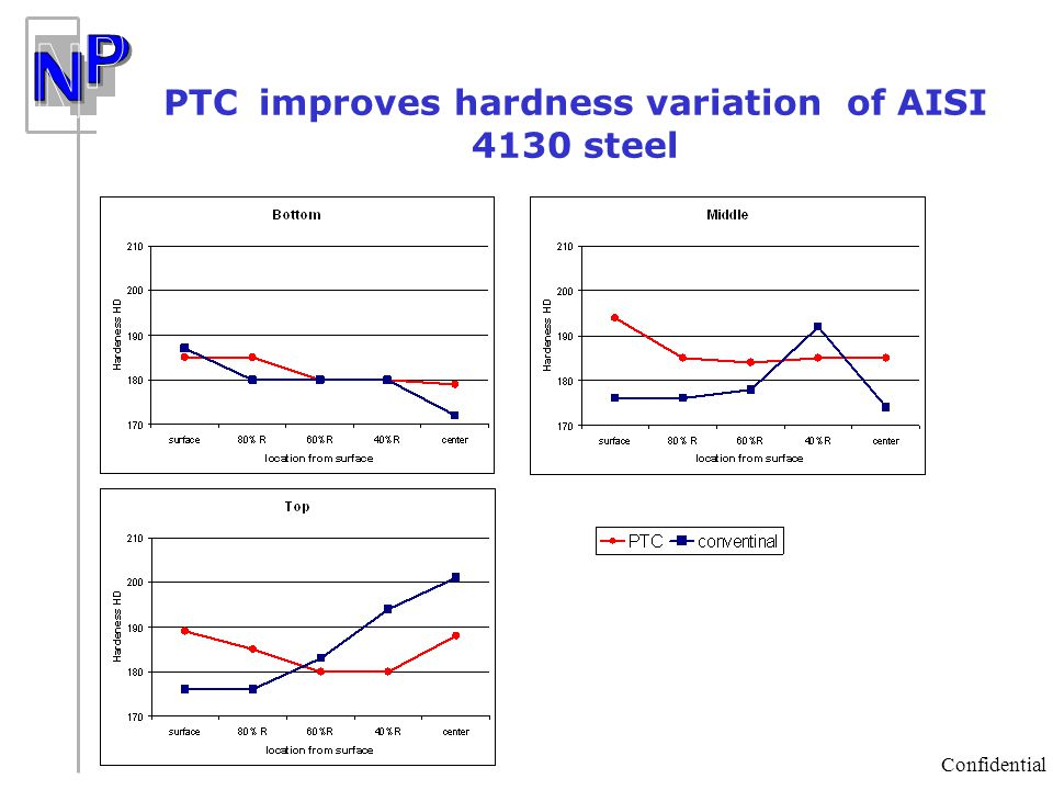 PTC improves hardness variation of AISI 4130 steel