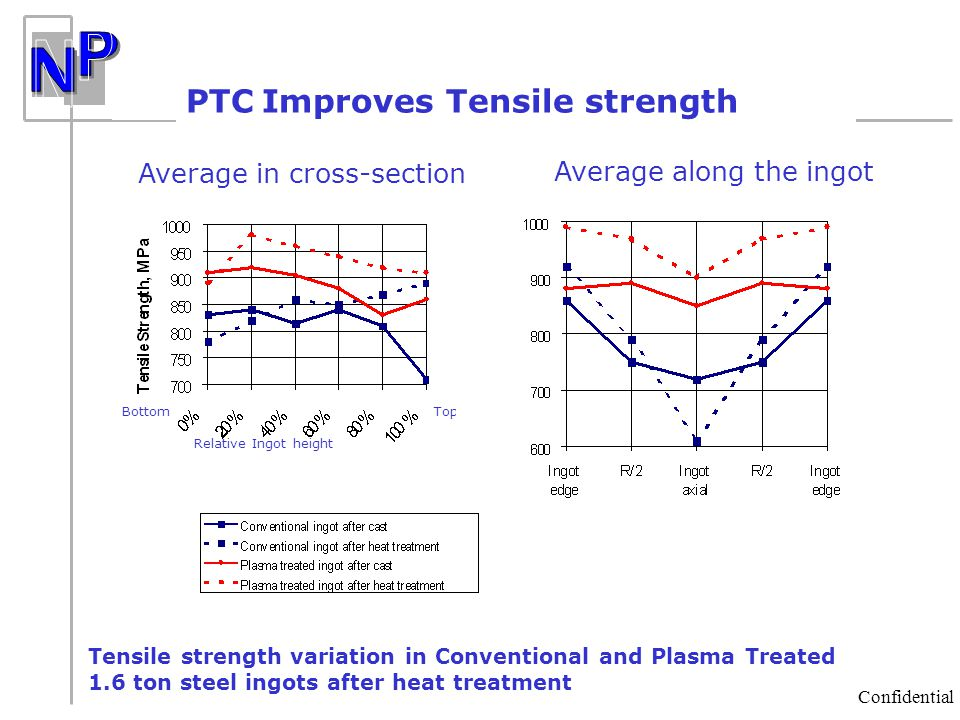 PTC Improves Tensile strength