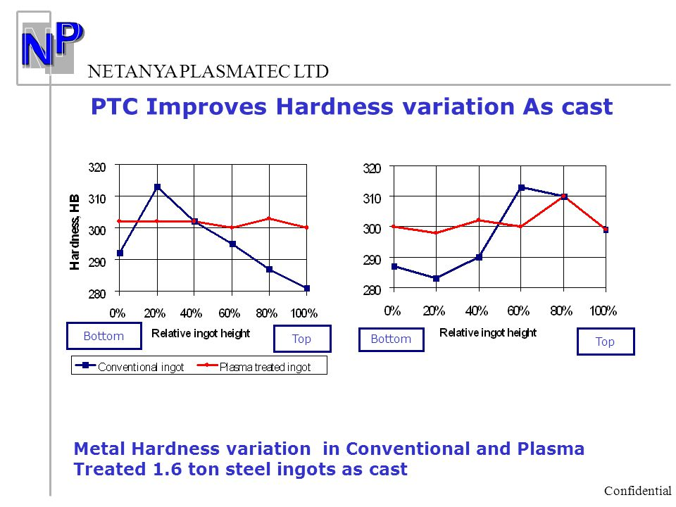 PTC Improves Hardness variation As cast