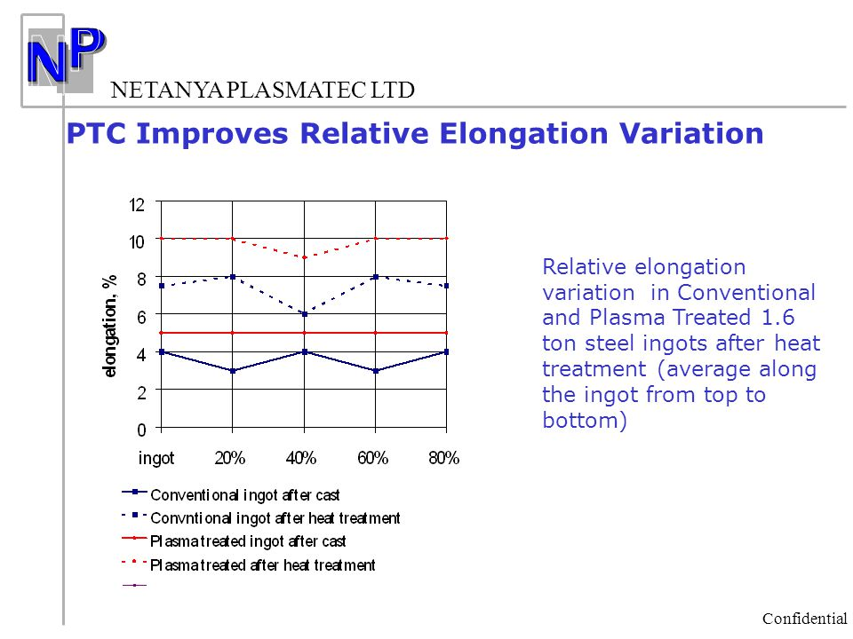 PTC Improves Relative Elongation Variation