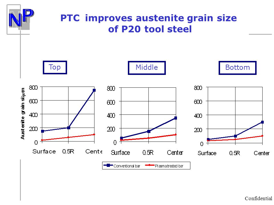 PTC improves austenite grain size