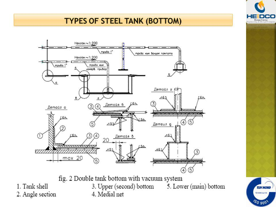 Types of steel tank (bottom)