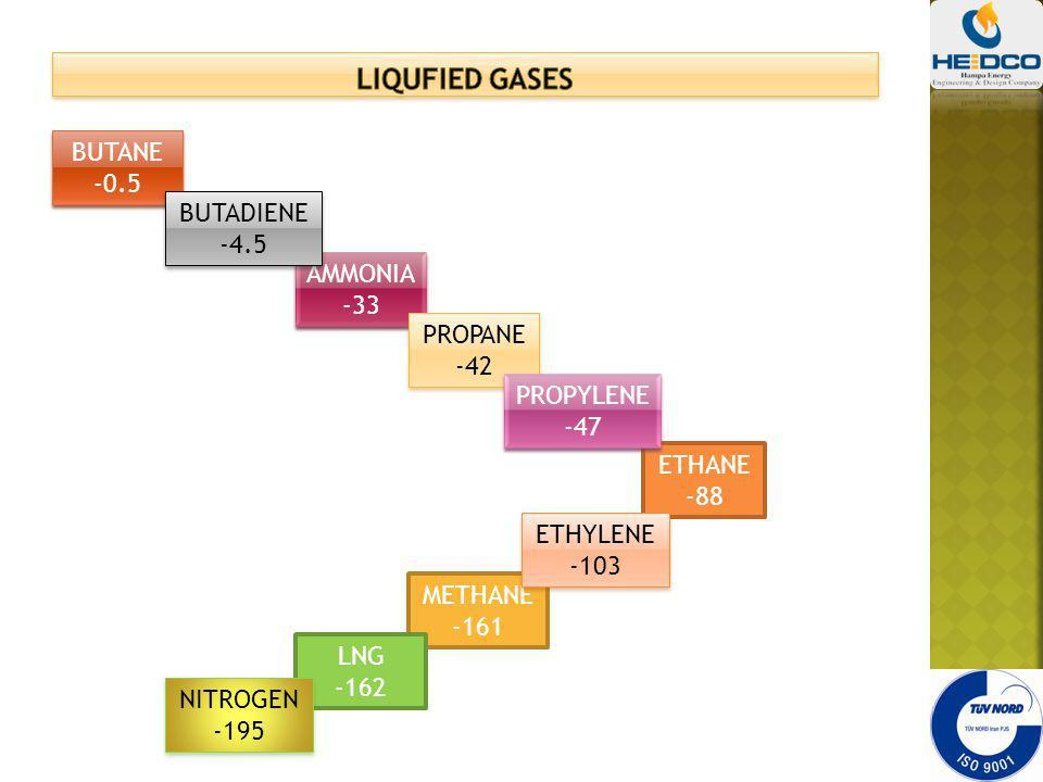 LIQUFIED GASES BUTANE -0.5 BUTADIENE -4.5 AMMONIA -33 PROPANE -42