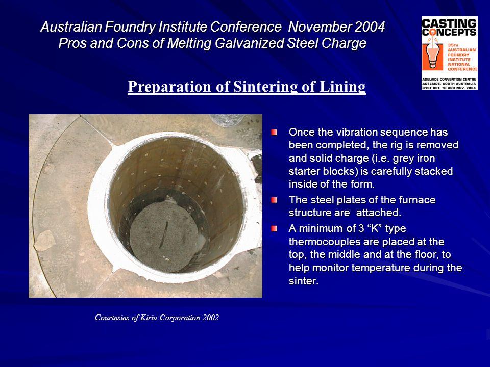 Preparation of Sintering of Lining