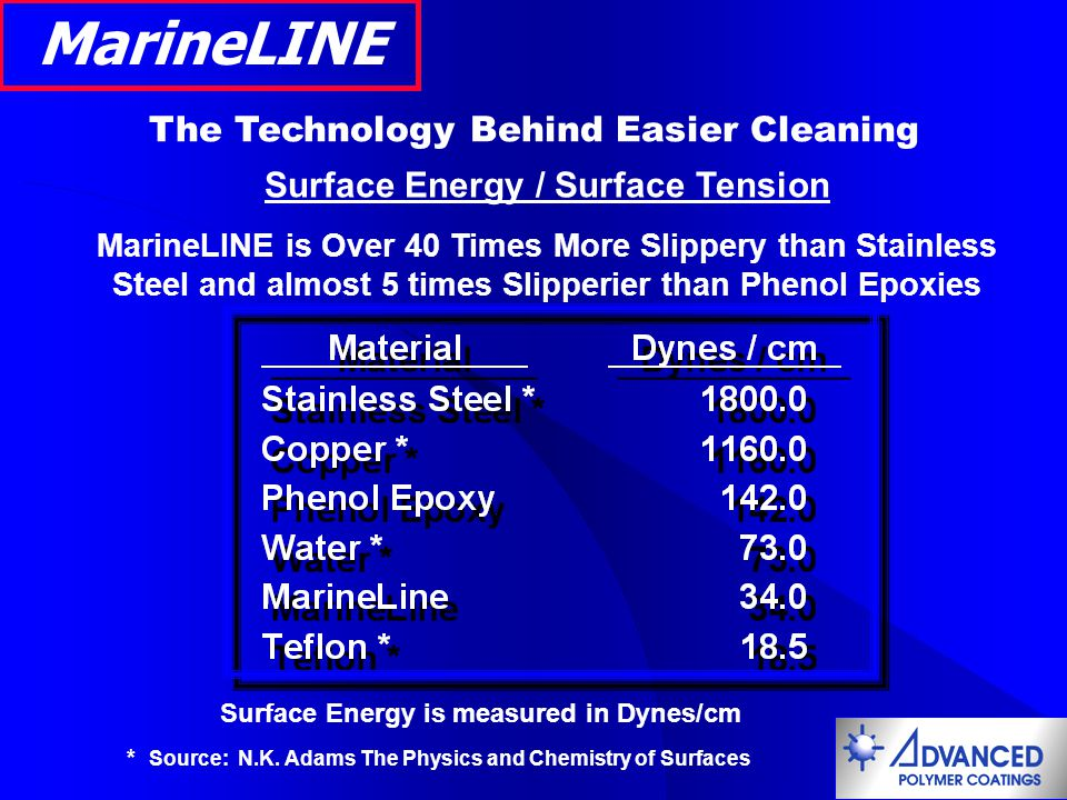 MarineLINE The Technology Behind Easier Cleaning