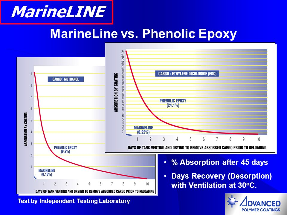 MarineLine vs. Phenolic Epoxy