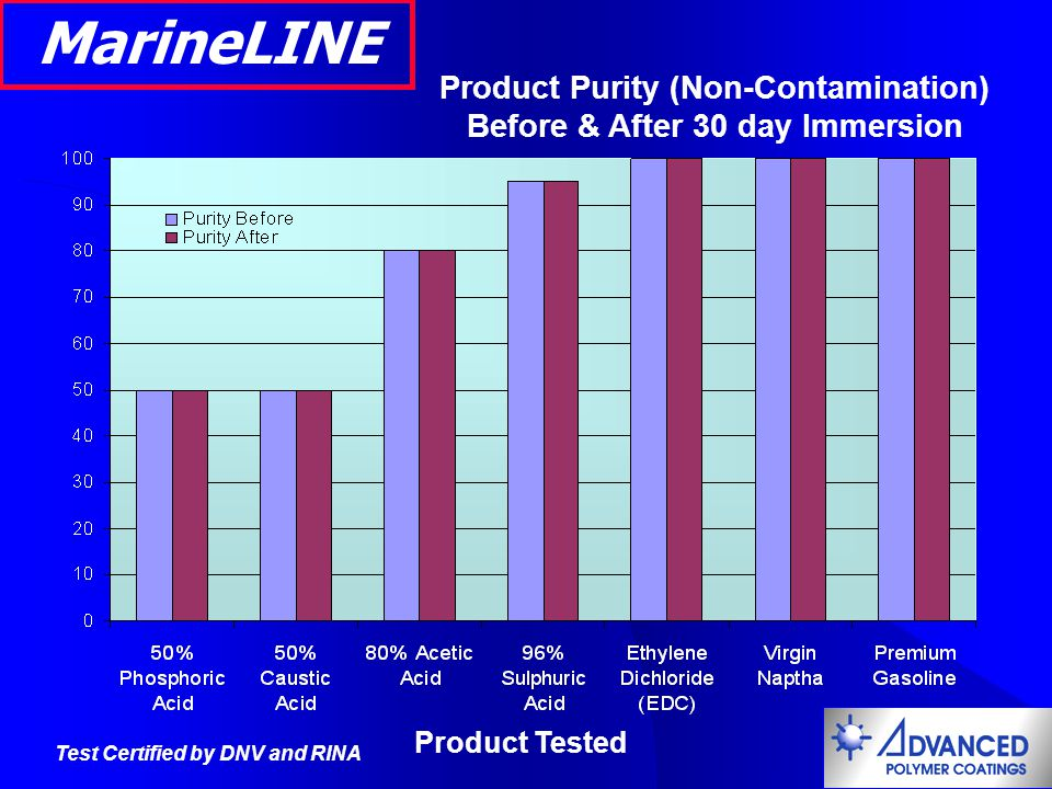 Product Purity (Non-Contamination) Before & After 30 day Immersion