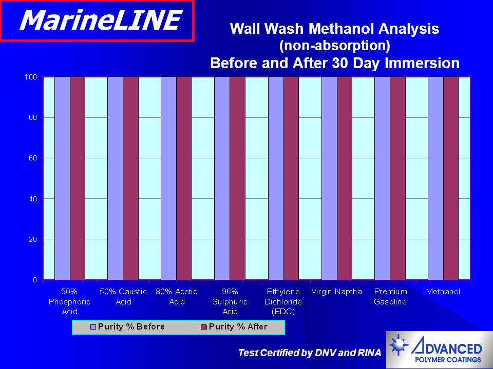 Wall Wash Methanol Analysis Before and After 30 Day Immersion