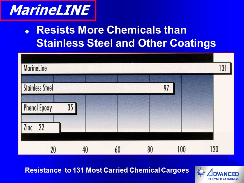 MarineLINE Resists More Chemicals than Stainless Steel and Other Coatings.
