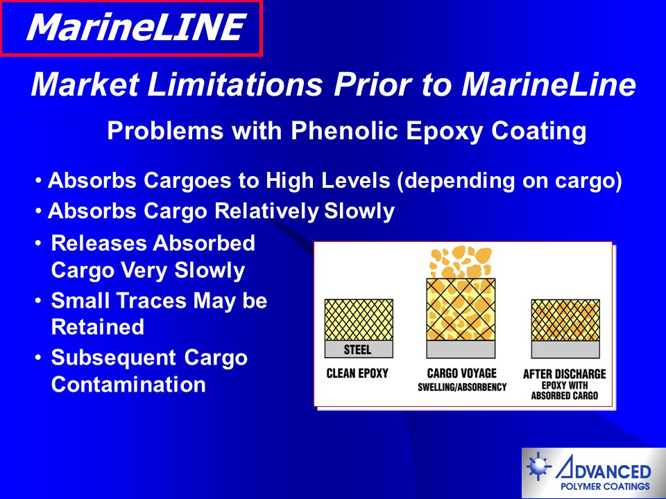 MarineLINE Market Limitations Prior to MarineLine