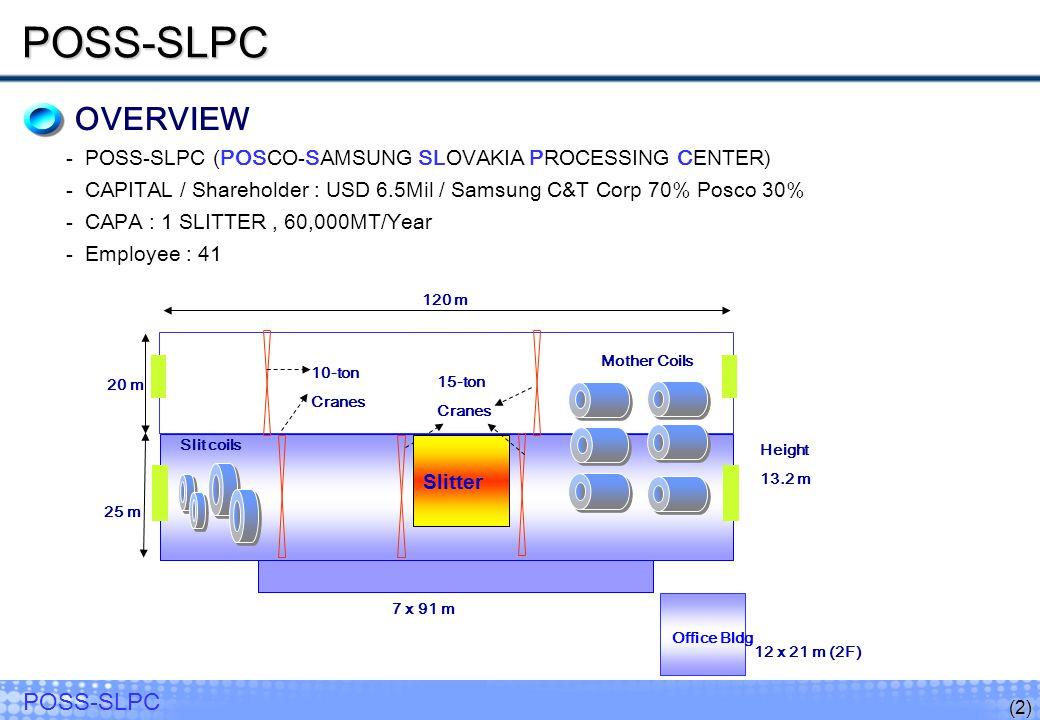 POSS-SLPC OVERVIEW. POSS-SLPC (POSCO-SAMSUNG SLOVAKIA PROCESSING CENTER) CAPITAL / Shareholder : USD 6.5Mil / Samsung C&T Corp 70% Posco 30%