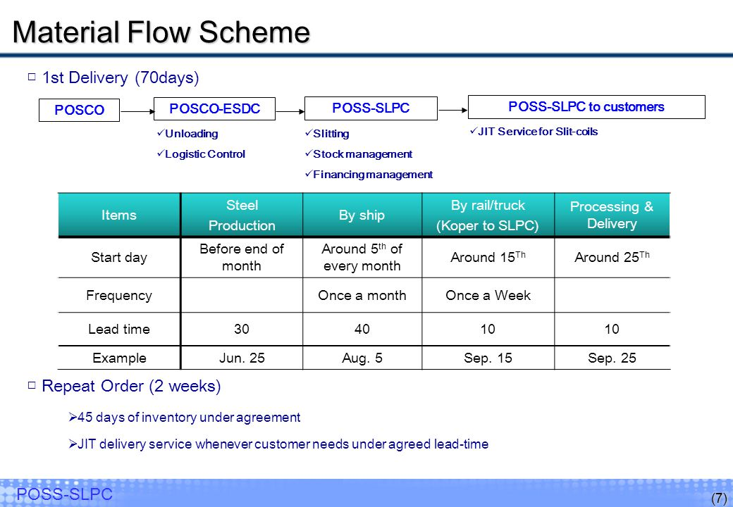 POSS-SLPC to customers