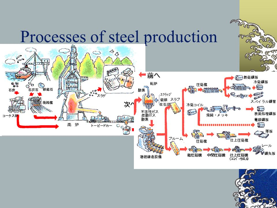 Processes of steel production