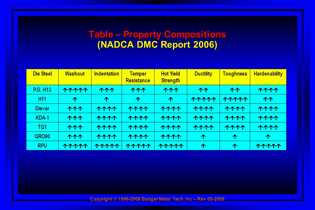 Table – Property Compositions (NADCA DMC Report 2006)