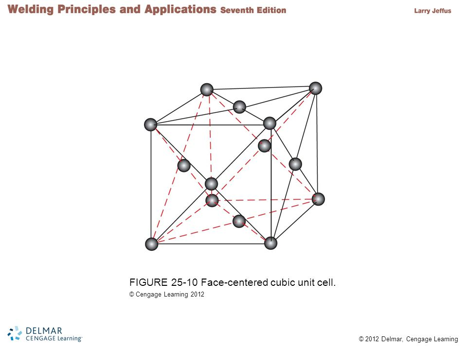 FIGURE 25-10 Face-centered cubic unit cell.