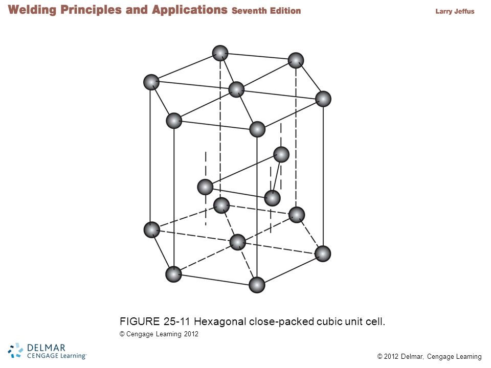 FIGURE 25-11 Hexagonal close-packed cubic unit cell.