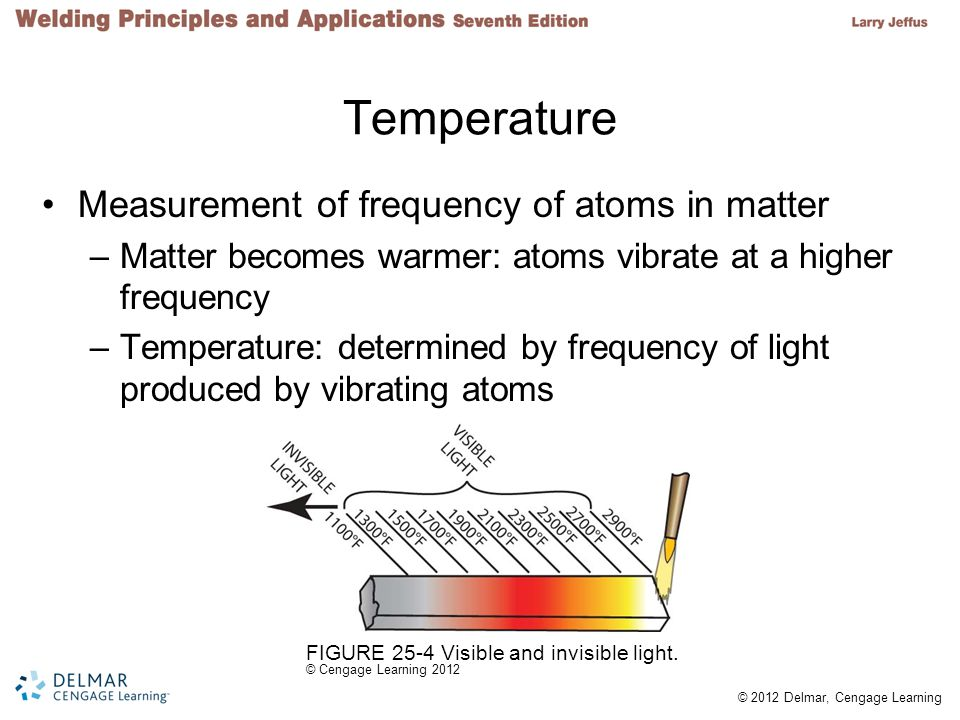 Temperature Measurement of frequency of atoms in matter