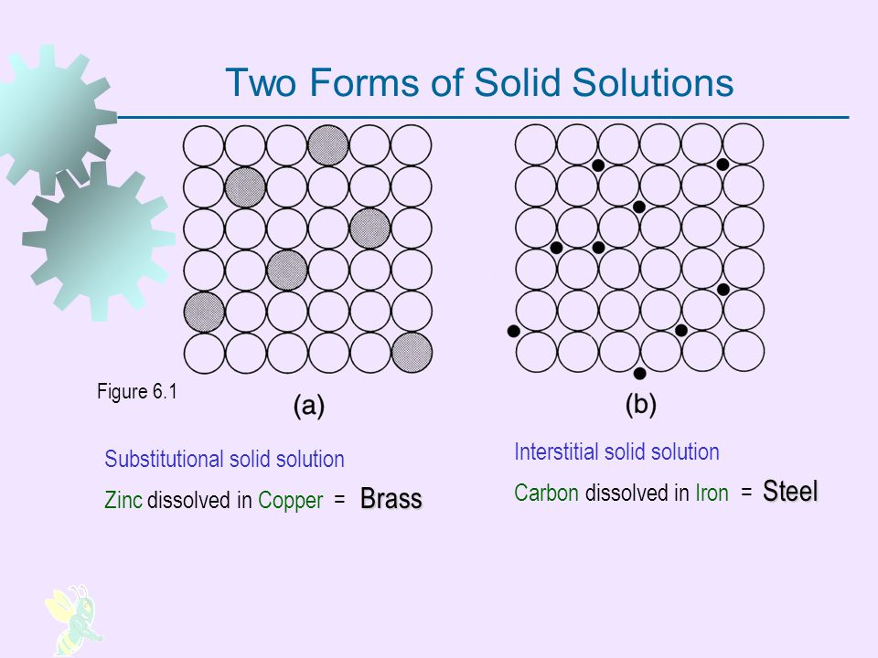 Two Forms of Solid Solutions