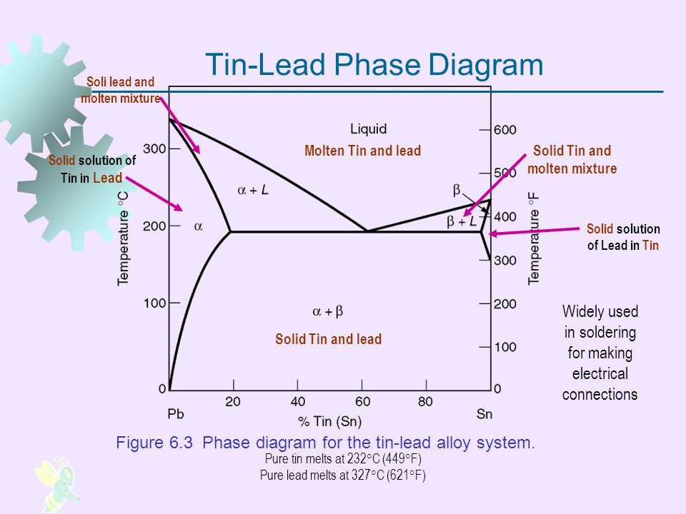 Tin-Lead Phase Diagram