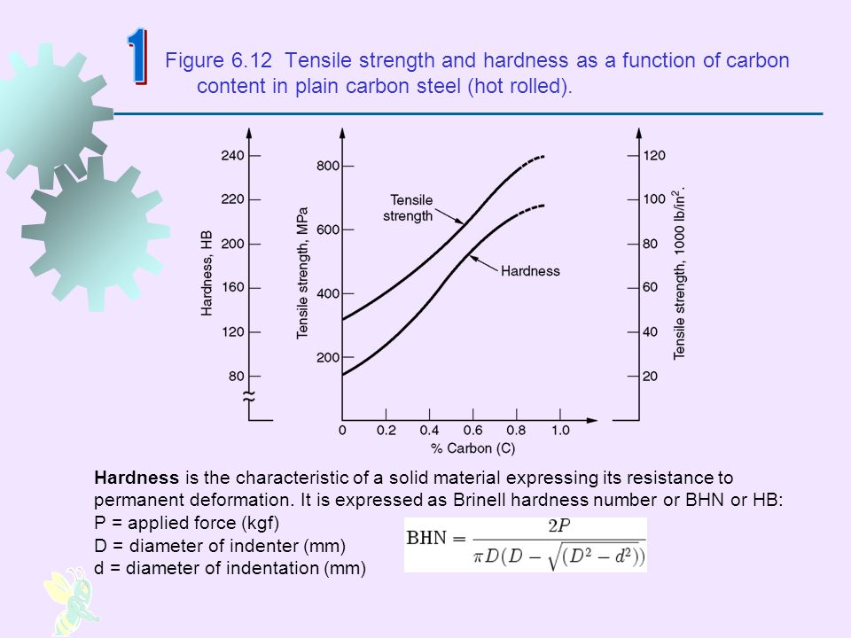 1 Figure 6.12 Tensile strength and hardness as a function of carbon content in plain carbon steel (hot rolled).