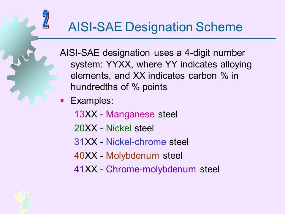AISI-SAE Designation Scheme