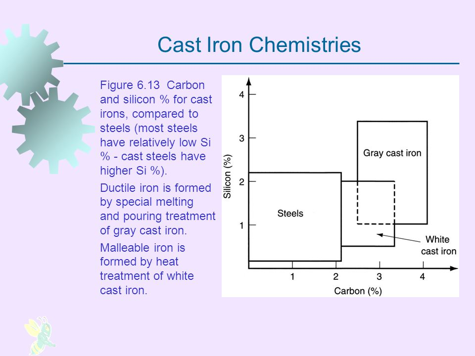 Cast Iron Chemistries