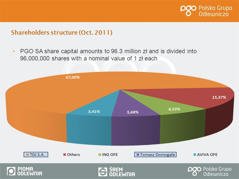 Shareholders structure (Oct. 2011)