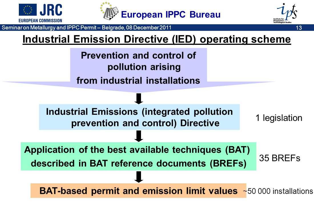 Industrial Emission Directive (IED) operating scheme