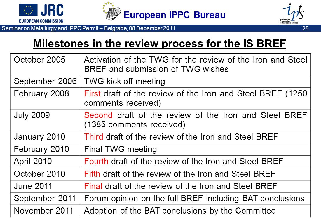 Milestones in the review process for the IS BREF