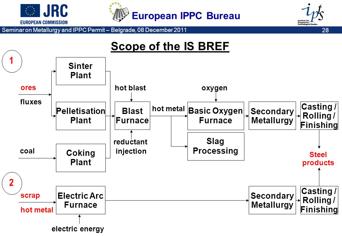 Scope of the IS BREF 1 2 Sinter Plant Casting / Pelletisation Blast