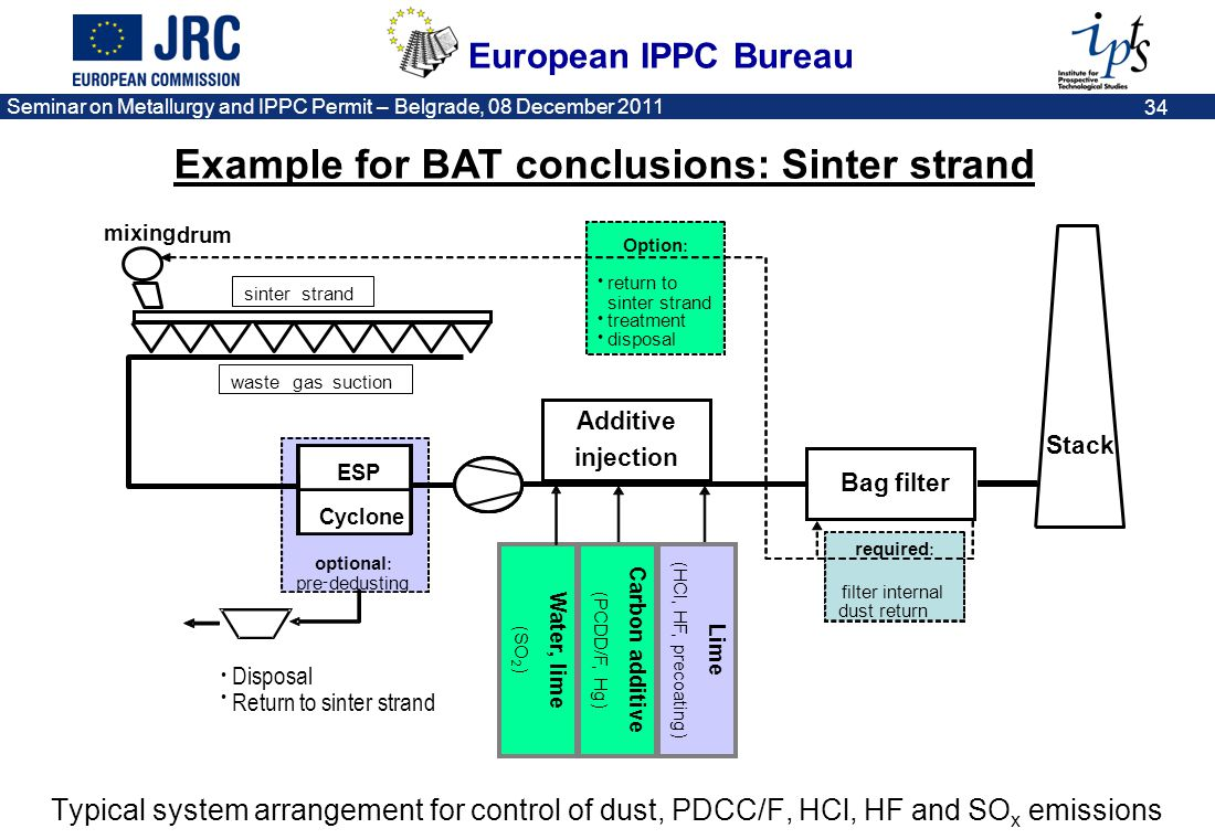 Example for BAT conclusions: Sinter strand