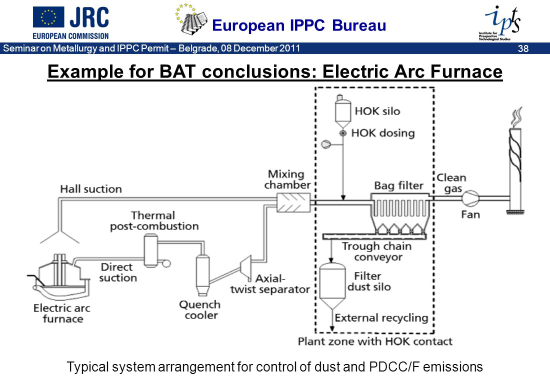 Example for BAT conclusions: Electric Arc Furnace