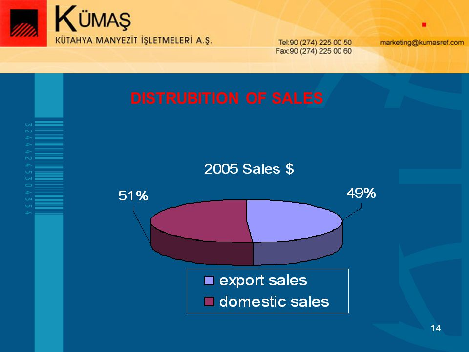 DISTRUBITION OF SALES