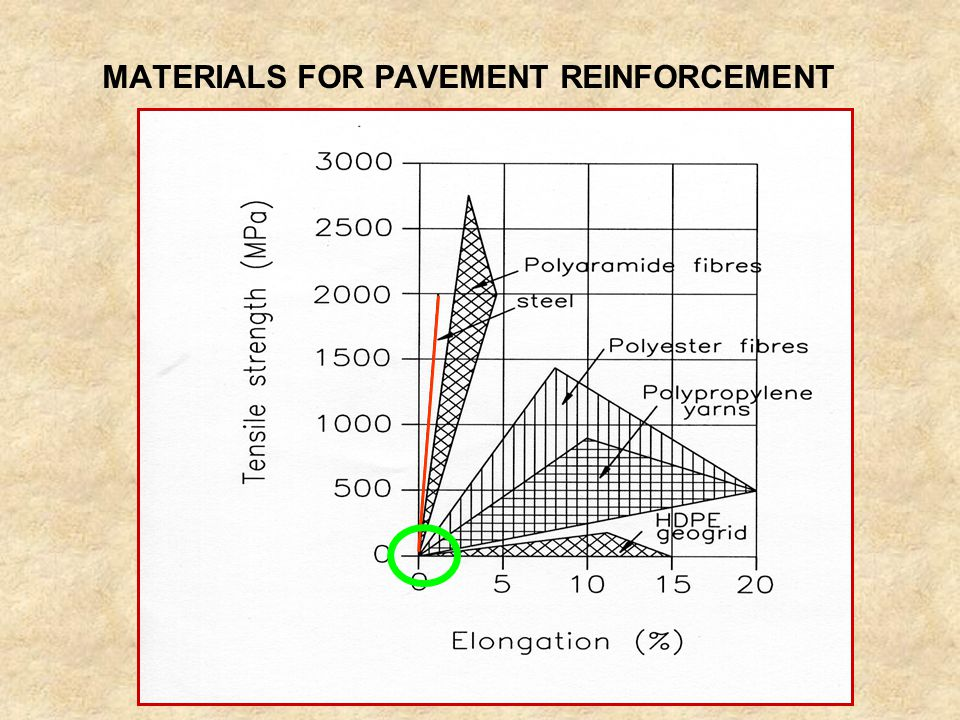 MATERIALS FOR PAVEMENT REINFORCEMENT