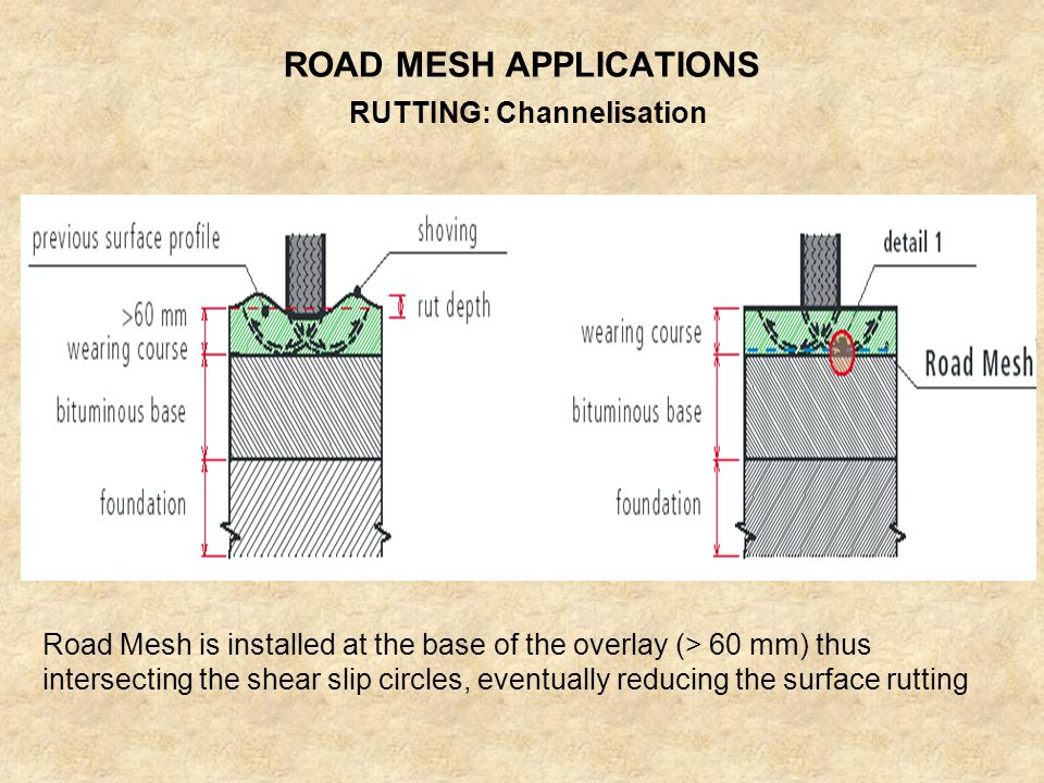ROAD MESH APPLICATIONS
