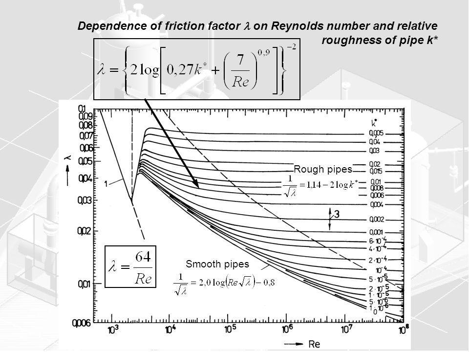 Dependence of friction factor  on Reynolds number and relative roughness of pipe k*