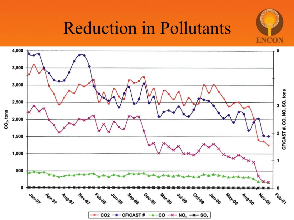 Reduction in Pollutants