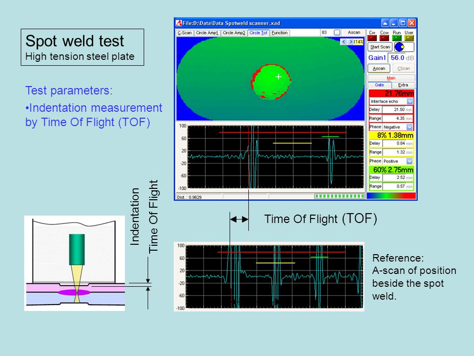Spot weld test Test parameters:
