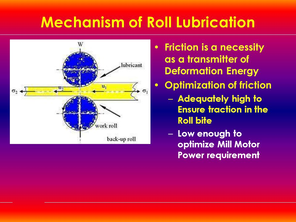 Mechanism of Roll Lubrication
