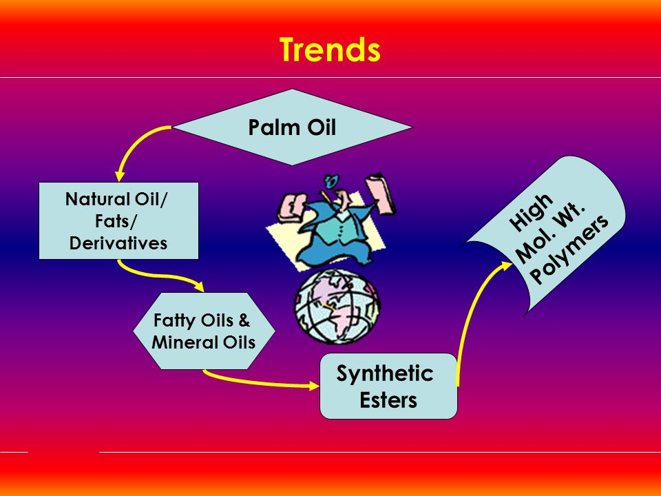 Trends Palm Oil High Mol. Wt. Polymers Synthetic Esters Natural Oil/